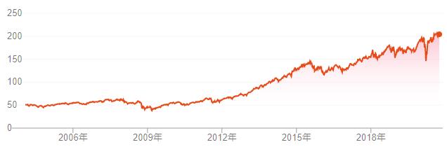 VHT株価